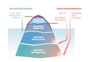Eisbergdiagramm Diagnostik von Beck und Beck Ärzte