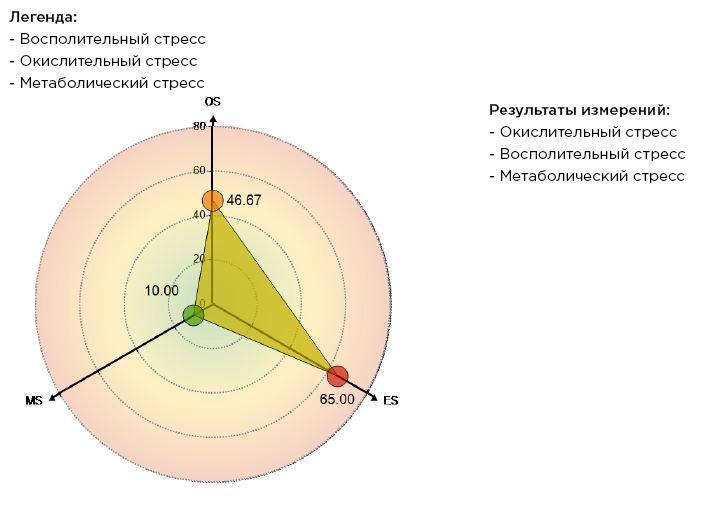 orthomol_01_rus